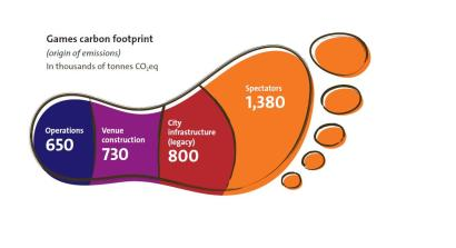 Games 2016 Carbon Footprint