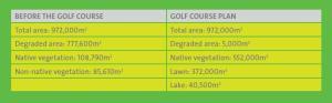 Golf Anlage