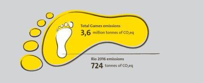 Total Games emissions 3,6 Mio. Tonnen CO2